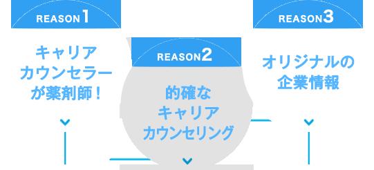 REASON1-キャリアカウンセラーが薬剤師!REASON2-的確なキャリアカウンセリング。REASON3-オリジナルの企業情報